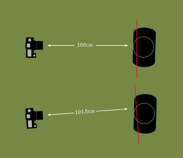 Diagram showing effect of locking focus and recomposing on accurate focus