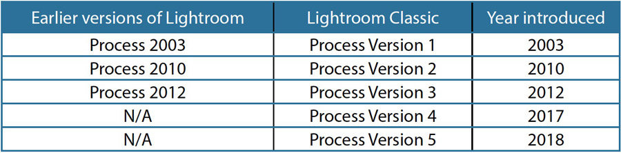 Lightroom Classic Process Versions